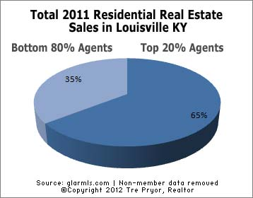 Chart of Top 20% of Louisville real estate agents portion of all 2011 sales